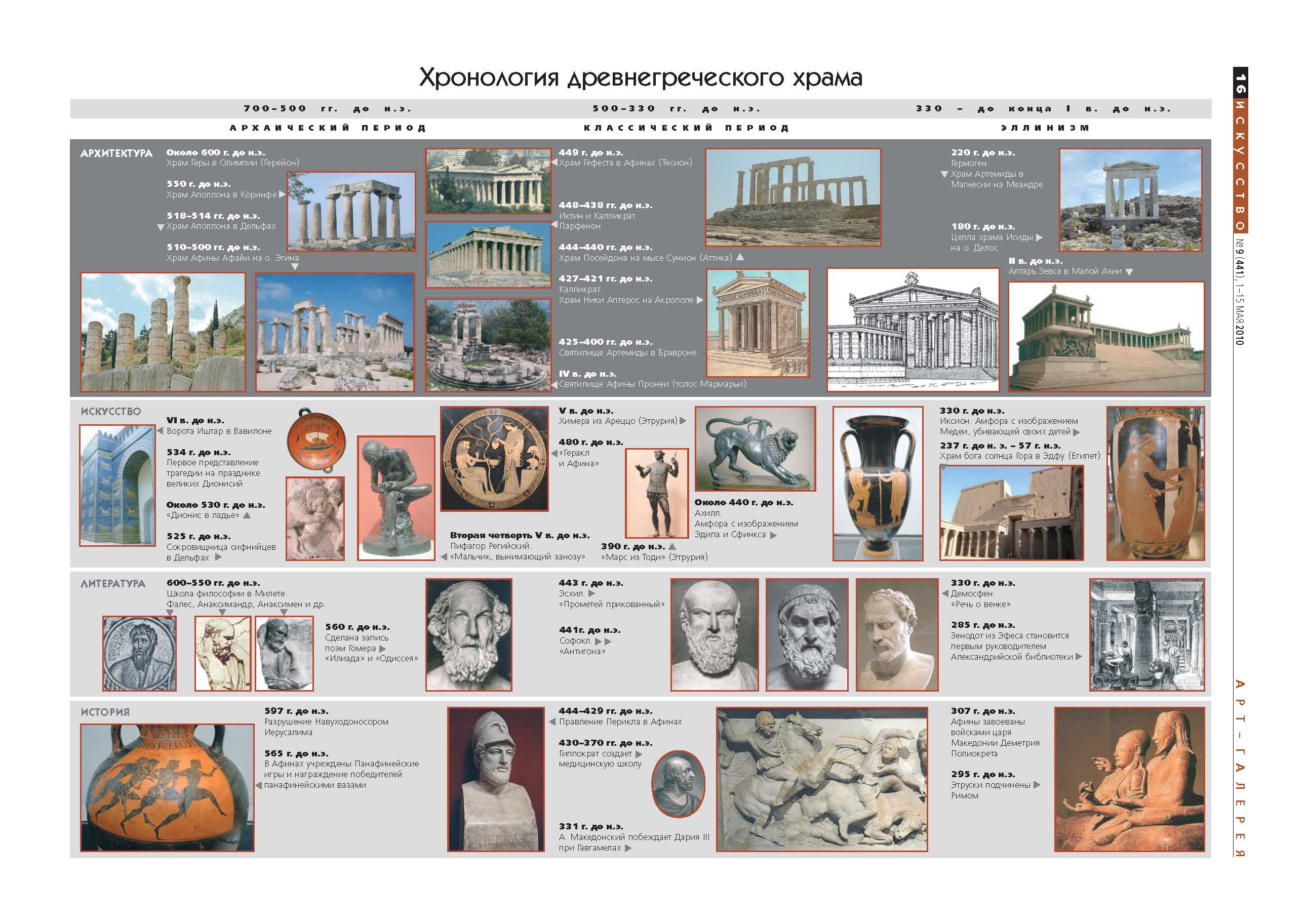 исскуство др греции: